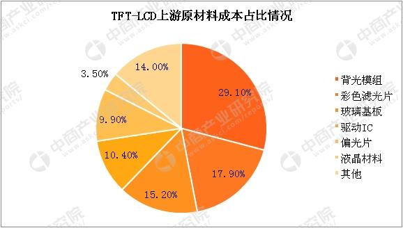 资料来源:中商产业研究院整理