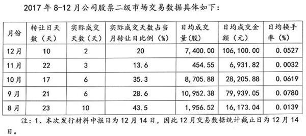 华通科技2017年8月-12月二级市场交易情况(挖贝网wabei.cn配图)