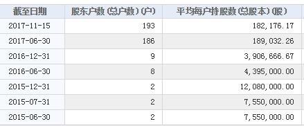 华通科技股东情况(挖贝网wabei.cn配图)