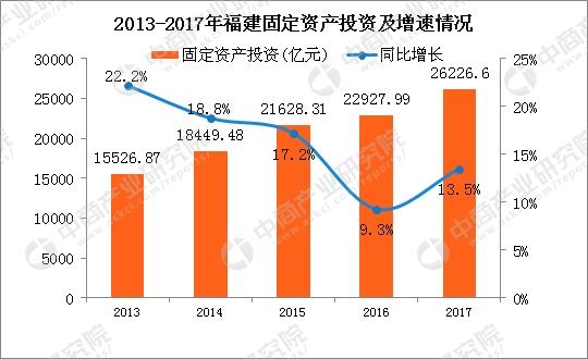 2017年 福建省 经济总量_2021年福建省规划图