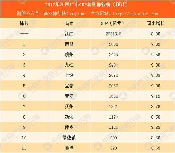 2017赣州市gdp_江西各市gdp排名|2017江西省各市gdp排行榜