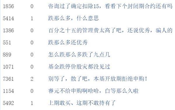 东方红睿元基金净值暴跌 15%高额附加管理费惹争议