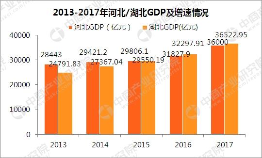 2017湖北gdp_2017湖北省各市GDP排行榜——2017湖北gdp排名