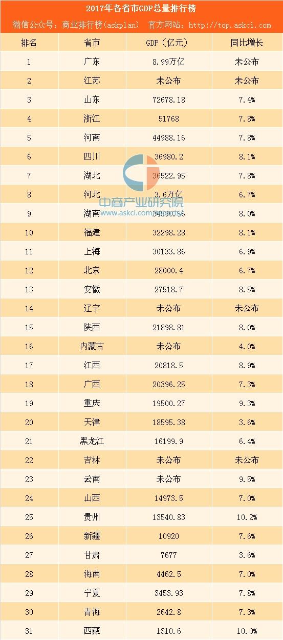 2017各省gdp_美国各州2017年GDP与人均GDP排名附中国各省GDP排名数据