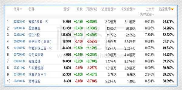 皇家彩票网官方网站:香格里拉沽空比率最高