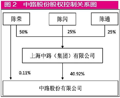 """500彩票网app:骑着""""永久""""自行车卖面膜_中路股份56亿并购肥了谁?"""