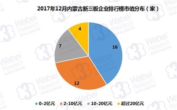 2017年12月内蒙古新三板企业排行榜市值分布(挖贝新三板研究院制图)