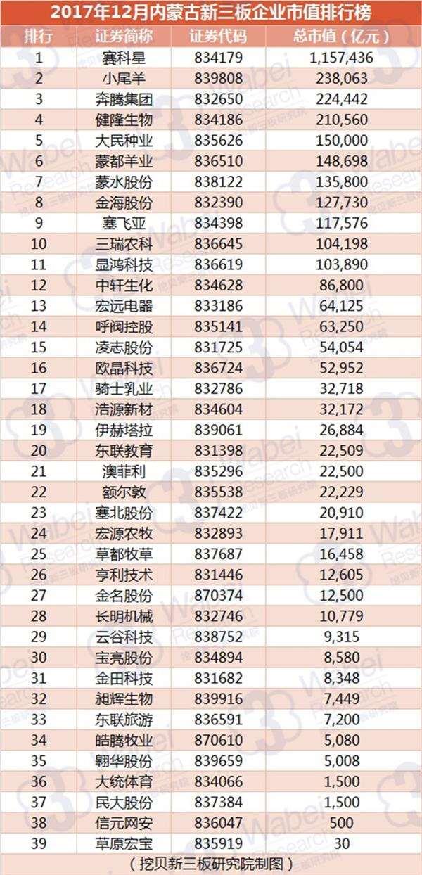 2017年12月内蒙古新三板企业市值排行榜(挖贝新三板研究院制图)