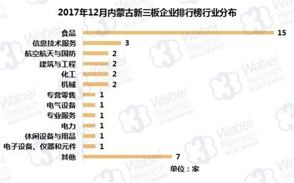 2017年12月内蒙古新三板企业排行榜行业分布(挖贝新三板研究院制图)