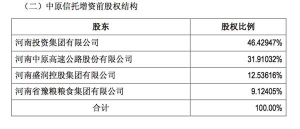500万彩票网app:中原信托或出让超40%股权引战