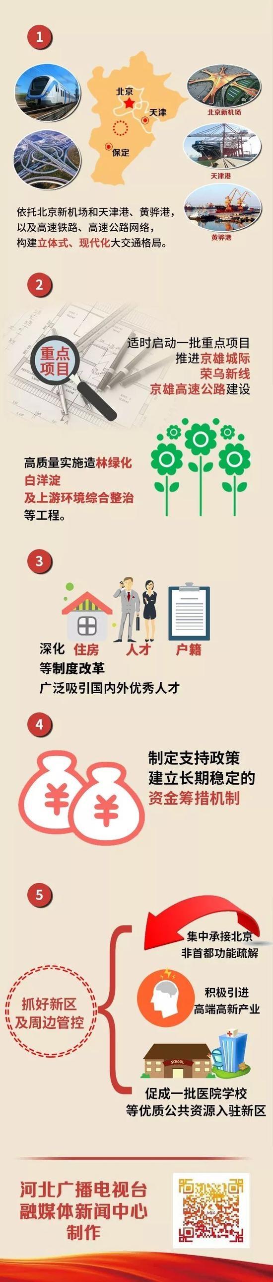 一图读懂雄安新区怎么建 京雄城际铁路3月开工