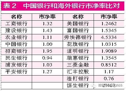 目前,<a href=/gupiao/601988.html  class=red>中国银行</a>业的估值水平(见表3)是有史以来最低的。表1和表2证明<a href=/gupiao/601988.html  class=red>中国银行</a>业存在着可能的疑似投资机会。之所以说是疑似机会,是因为有时低市盈率是假象,如果<a href=/gupiao/601988.html  class=red>中国银行</a>业内部有大量的没有被揭示出的坏账,一旦坏账爆发,<a href=/gupiao/601988.html  class=red>中国银行</a>业业绩衰退50%甚至70%,这时低市盈率就会突然增高。所以银行业低市盈率可能是疑似错误。事实上投资界恰恰认为,<a href=/gupiao/601988.html  class=red>中国银行</a>业包含巨大的坏账,坏账一旦爆发银行业业绩将大幅下滑,然后银行股的市盈率就自然上去了。