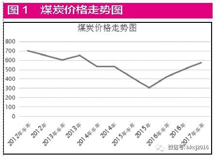 如果任由煤价暴跌,整个山西的经济就会倒退,但山西很快就摆脱了危机。(见表4、表5)