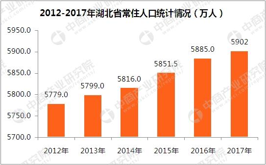 2017湖北人口数量_湖北武汉2017年出生人数同比增加一孩数同比减少