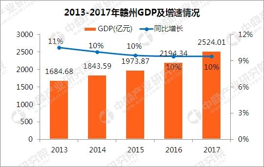 赣州gdp2020年GDP3900亿_官方 赣州市2020年GDP为3645.2亿元