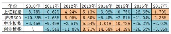 """澳门国际娱乐赌博:券商一月策略:""""春季躁动""""买什么股票好(附金股)"""