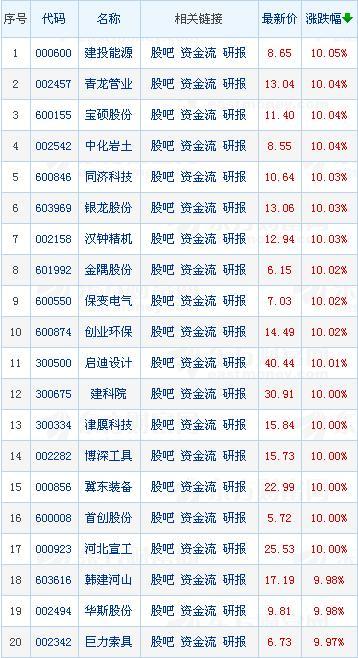 沪指收盘小幅上扬日K线四连阳 雄安概念股掀起涨停狂潮