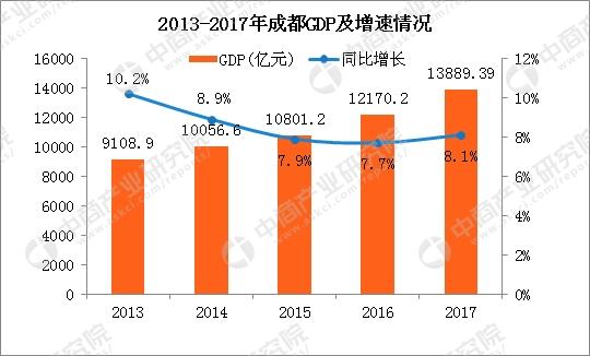 2017年成都的经济总量_成都地铁