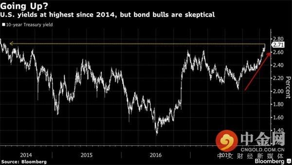 十年期美债收益率升破2.7%