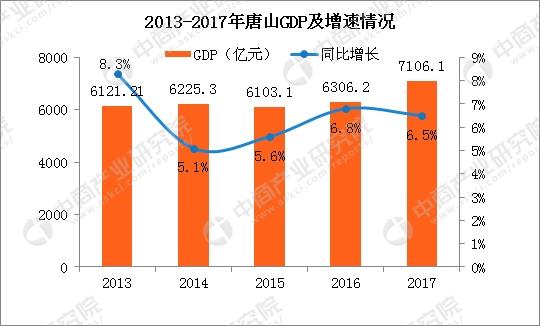 唐山gdp_厉害了,我的唐山 人均GDP超过全国二十几个省,包括广东