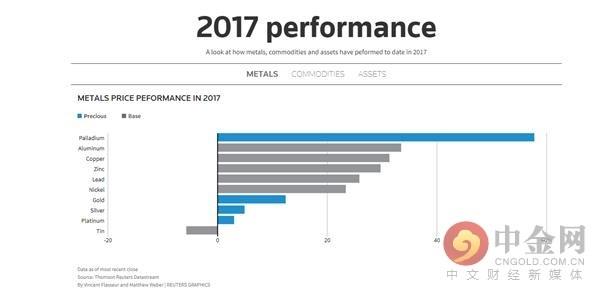 钯金2018年或再续去年威武 现货和期货再创新高