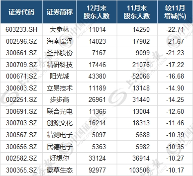 什么信号?这些股筹码集中但股价滞涨 机构在偷偷扫货?(名单)