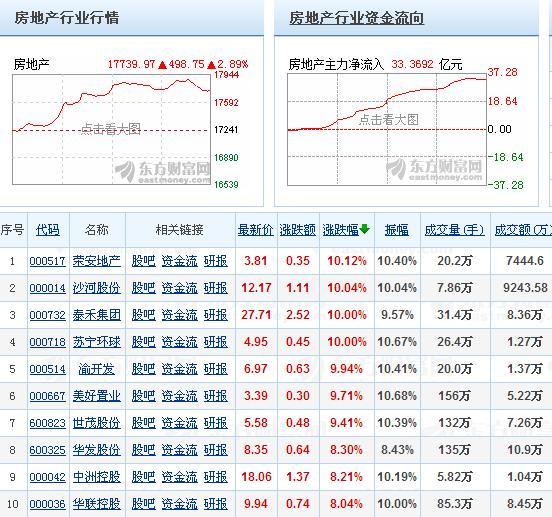 沪指六连阳冲击3400点!创18个月以来最大周涨幅 房地产板块大涨