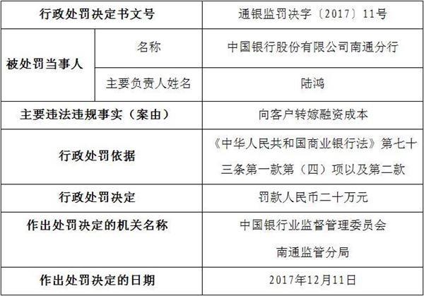 幸运飞艇玩法大全:中国银行南通违法向客户转嫁融资成本