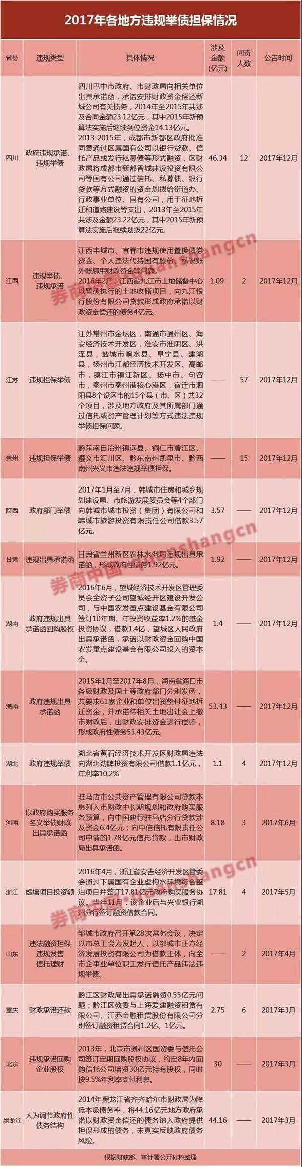 地方違規舉債擔保泛濫  15省市百余官員挨罰!違規清