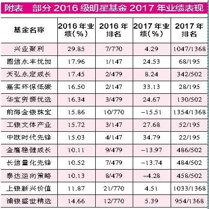 2016年股票型基金排名