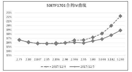 从隐含波动率和定价问题多角度分析你买的期权贵不贵
