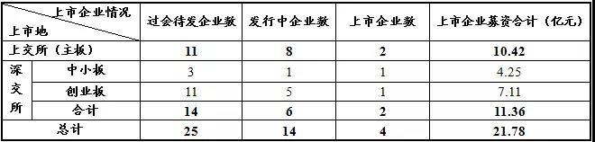 澳门葡京游戏网址:沪深交易所上周新增3家报会企业