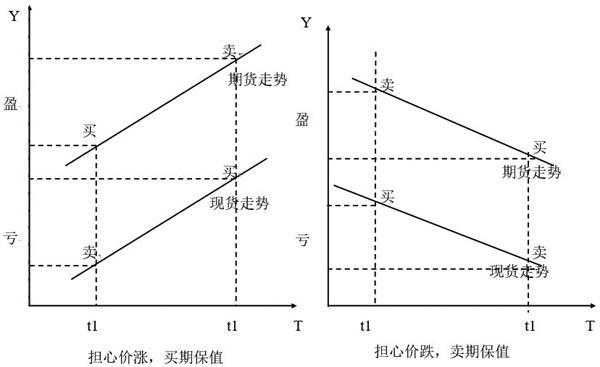 浅析套期保值的基本原理和操作原则