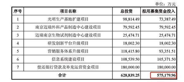 总募资59.3亿元!创业板最大规模IPO结果揭晓 迈瑞医疗冲刺创业板一哥