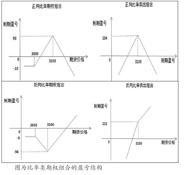 期权策略:构建比率类期权组合插图(1)