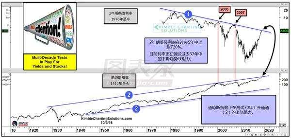 美国股市债市出现罕见信号,美股或现下跌行情-图表家
