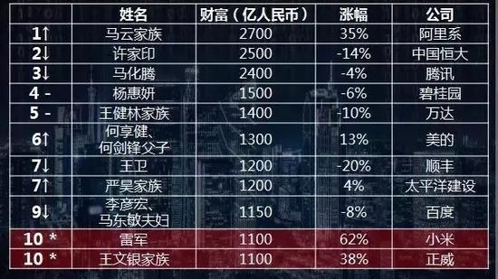 《2018胡润百富榜》前十名
