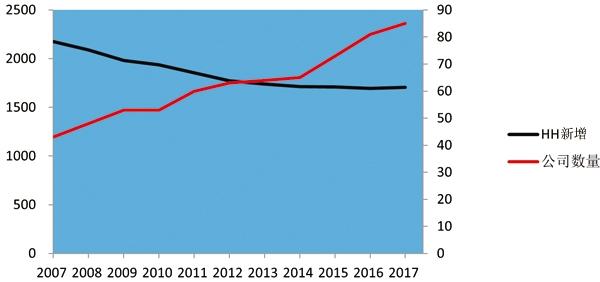 """我们来看一下近十年保险行业财险公司CR4(注2)和CR1(注3)的情况,如图二所示:CR1""""下降幅度明显高于CR4,结合近十年的HH指数趋势,不难得出:CR1的市场份额被瓜分,但CR4又相对的稳定了HH指数,同时也说明HH指数的下降确实与公司数量的增加有直接关系,但中小型财险公司对HH指数的影响并不大。近十年,我国财险市场增加了数十家公司,而财险行业CR4下降的并不是很明显,尤其在2012年之后,中小型财险公司分到的市场份额并不多,那么中小型公司经营之路在何方?在这样的情形下,车险理赔是否可以对财险公司经营起到一定正向作用?"""