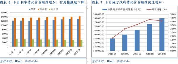 华创债券:结构性存款破10万亿之后走向何方?