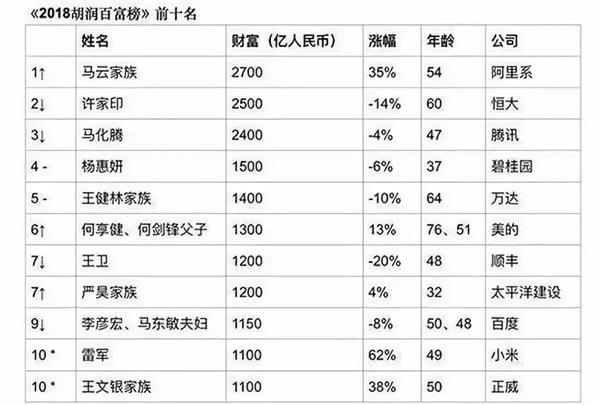 胡润榜上最神秘富豪 闯深圳10元起家做到千亿家产进世界500强市长懵了