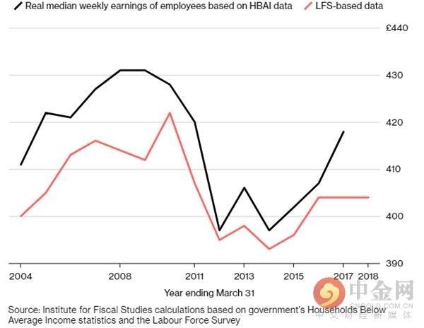 """英国央行首席经济学家霍尔丹:薪资增长正迎来""""新黎明"""""""