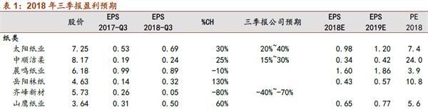 招商证券:预计造纸行业盈利高增速略缓
