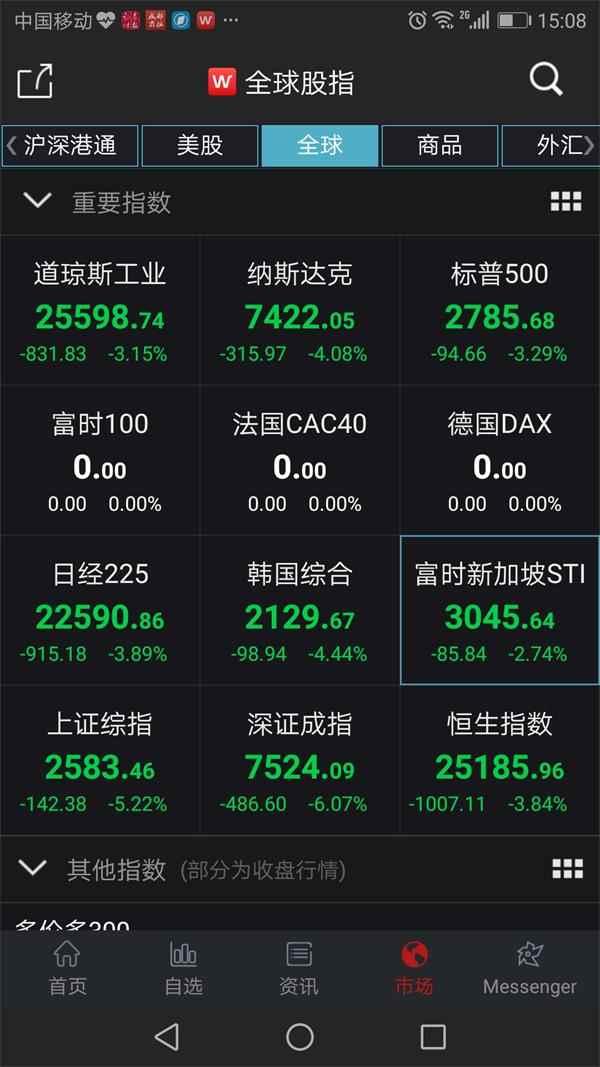 全球股市开启下跌模式 沪指失守2600点