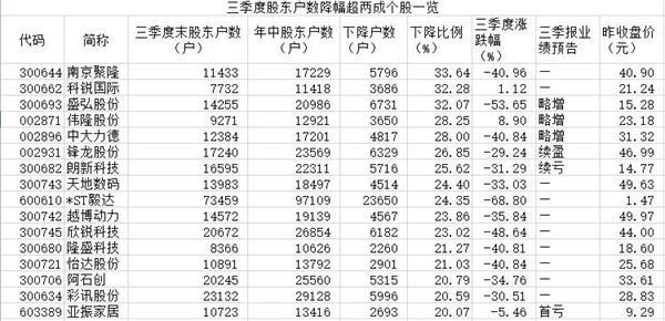 沪指放量跌5.22% 三季度49股股东户数降逾一成