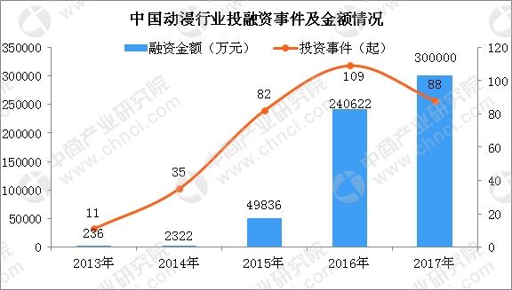 �D表1:2013-2017年中���勇�行�I投融�Y事件及金�~(�挝唬喝f元,起)