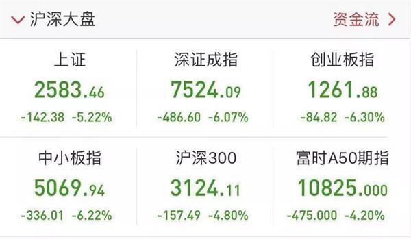 全球股市巨震 一天没了13万亿!A股遭遇千股跌停 BAT股价打折