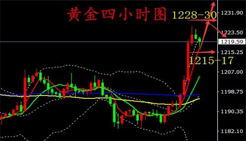 汤鑫伟:10.12黄金避险资产受到提振,后市走势分析操作建议