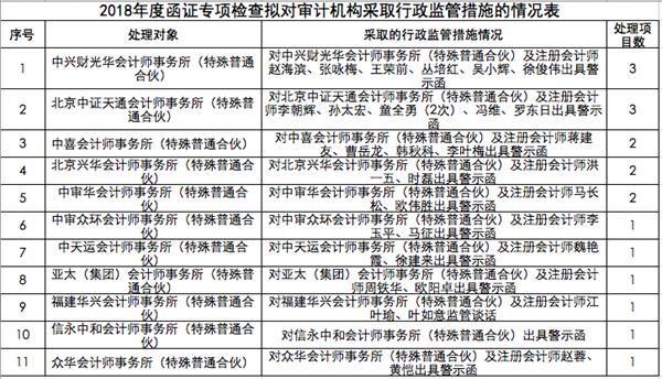 证监会函证专项检查结果出炉 11家会计师事务所被罚