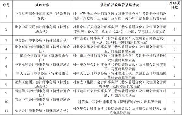 证监会抽查365个审计项目 11家会所将遭行政监管措施