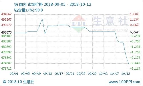 10月12日国内市场金属钴行情下跌